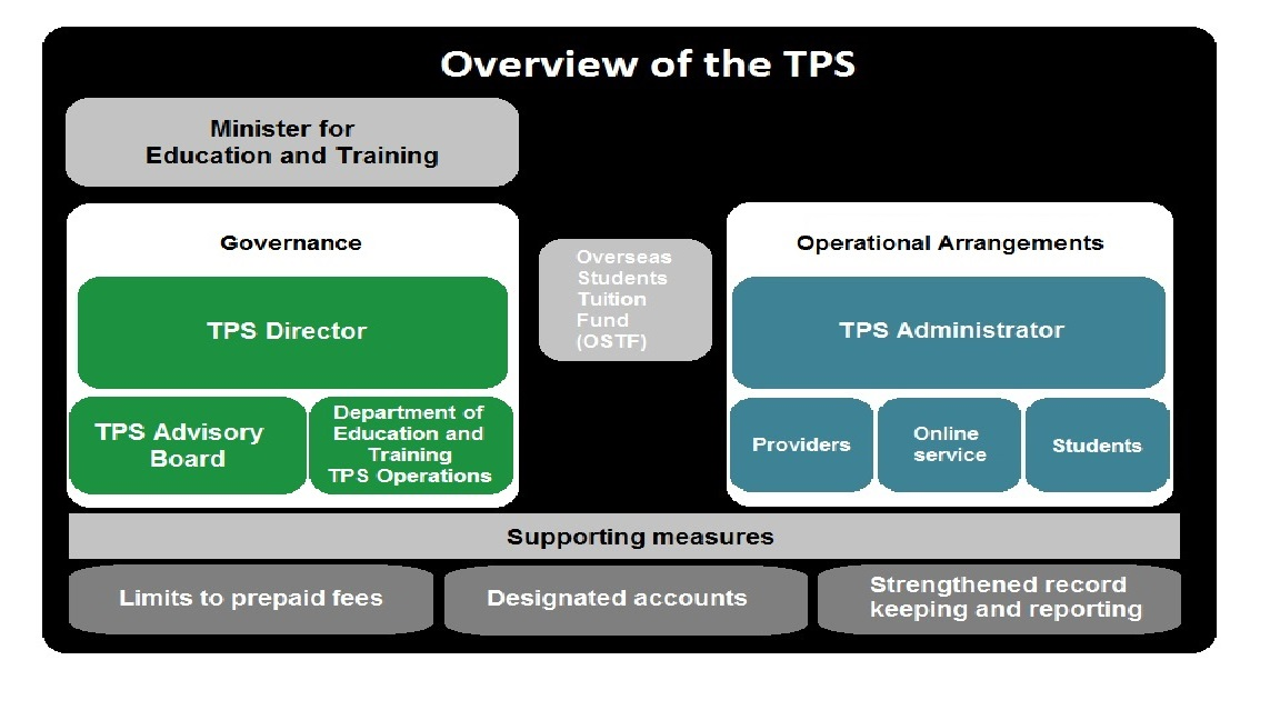 Overview of TPS3
